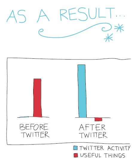 12-twitter-activity-chart